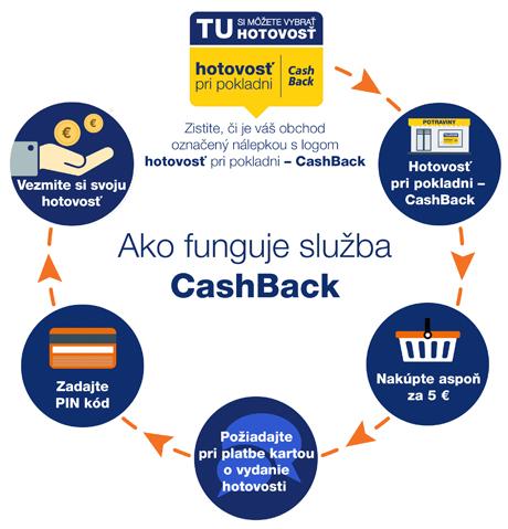 Pre výber hotovosti už nemusíte hľadať iba bankomat 7f0cb1401ec